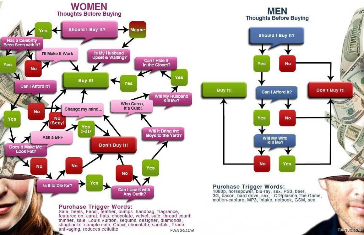 Men vs Women: Who Pays More For Insurance?